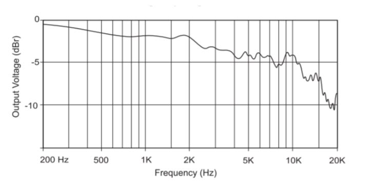 R88 mk2  Frequency Response